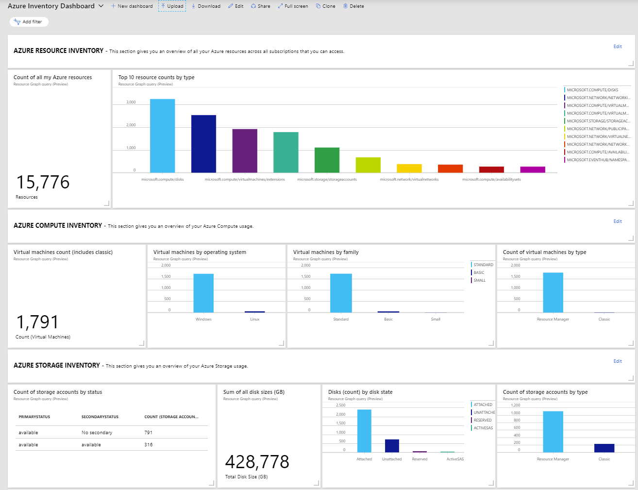 Azure Resource Inventory dashboard example