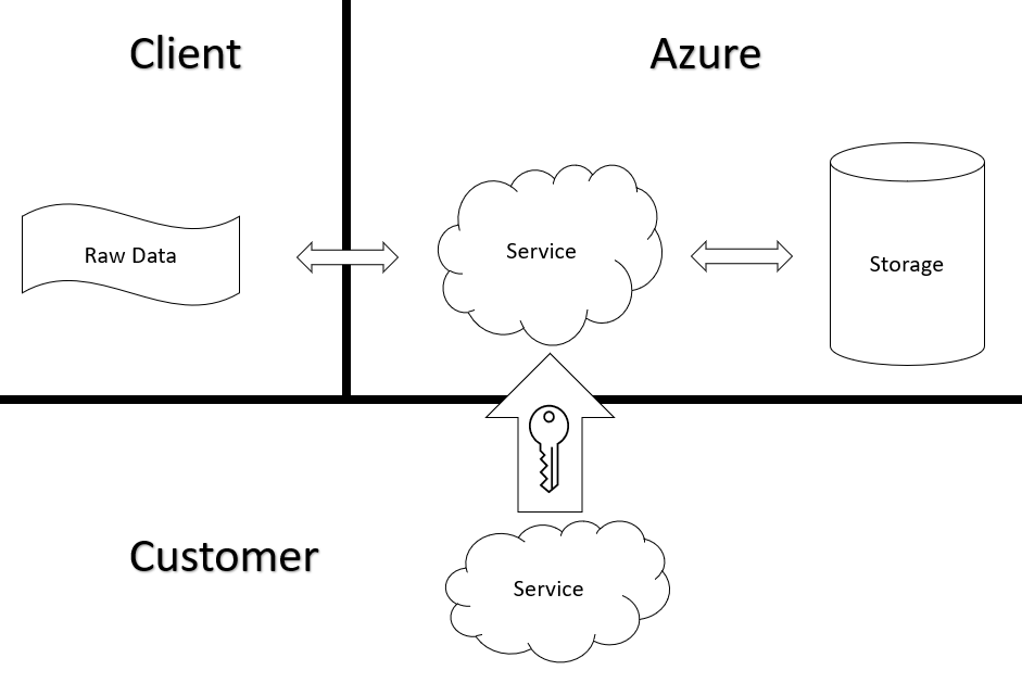 Azure Encryption At Rest