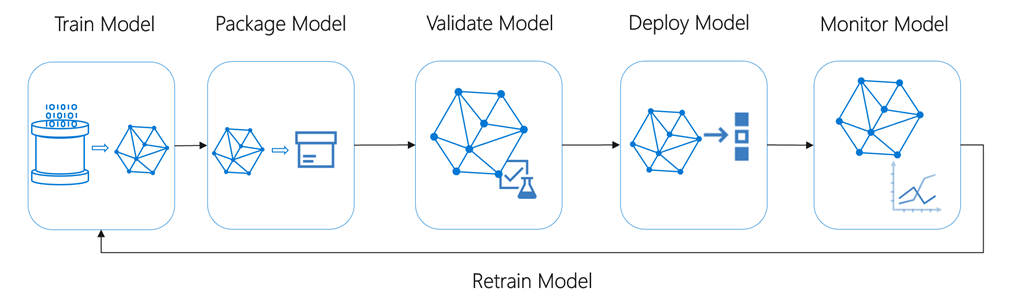 An Image showing the ML lifecycle: Train Model to Package Model to Validate Model to Deploy Model to Monitor Model, to Retrain Model.