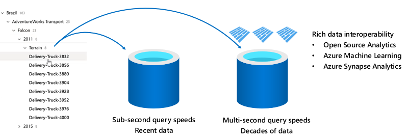 """Azure Time Series Insights Gen2 provides retention-based data routing between managed warm and """"bring your own"""" cold stores."""