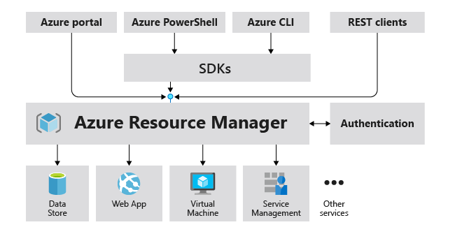 Azure Resource Manager Architecture