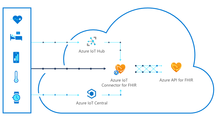 Ingest IoMT data from devices using Azure IoT Connector for FHIR.