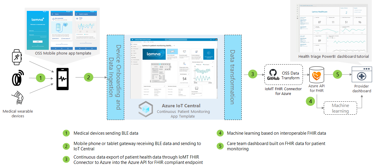 Azure IoT Central Continuous Patient Monitoring App Template Reference Architecture