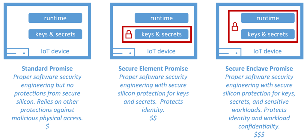 Device security promise levels for IoT devices.