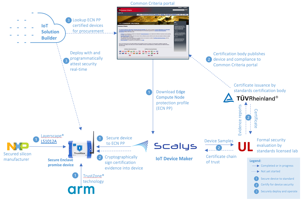 Real engagement highlight showing device maker, Scalys, following ECN PP guidance to select Arm TrustZone® based NXP Layerscape® LS1012A to build a robust secure enclave promise device, and engaging UL to setup for certification.