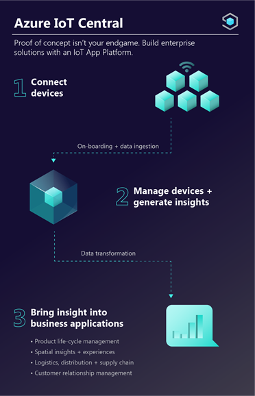 Azure IoT Central helps you connect your devices, manage devices and generate insights and bring insights into your business applications.