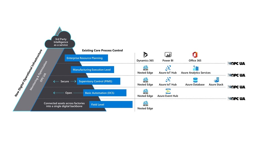 An Azure nested edge solution can provide a safe, secure, open approach to bring Industry 4.0 capabilities to all levels of the ISA-95 automation pyramid.