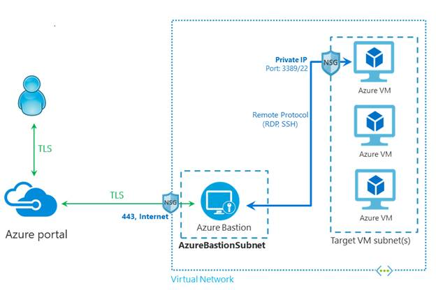 What Is Azure Bastion And How To Enable Azure Bastion On A VM
